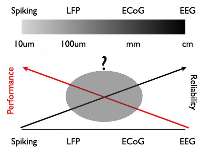 Selecting signals